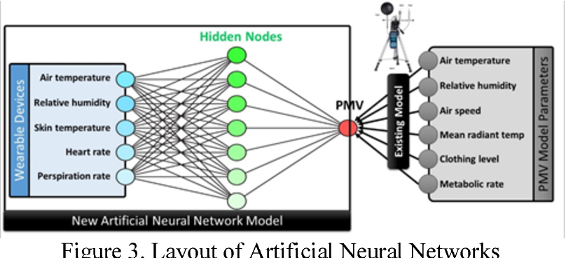 Figure 3. Layout of Artificial Neural Networks