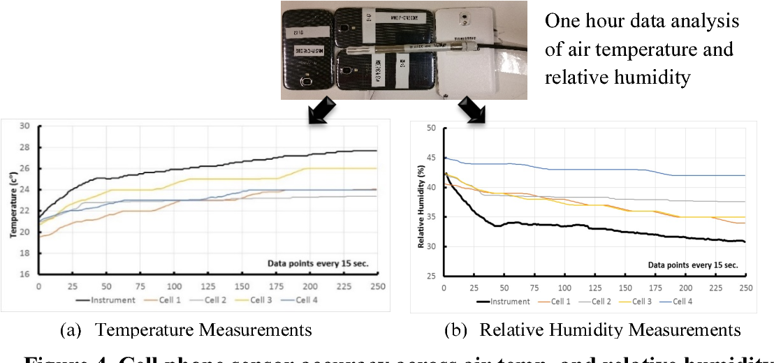 Figure 4. Cell phone sensor accuracy across air temp. and relative humidity