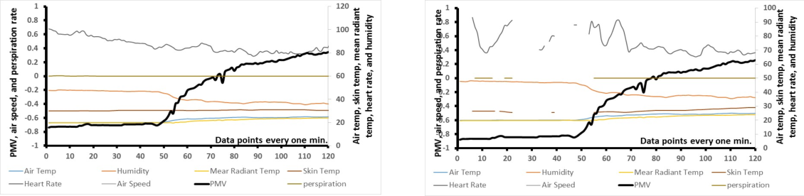 Figure 5. Sample summary of data collected for two participants