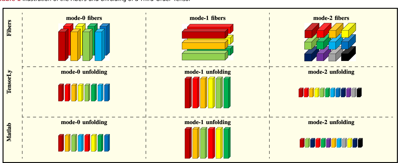 Figure 2 for Tensor Methods in Computer Vision and Deep Learning