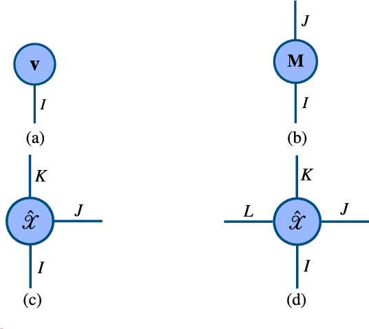Figure 3 for Tensor Methods in Computer Vision and Deep Learning