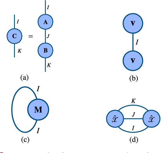 Figure 4 for Tensor Methods in Computer Vision and Deep Learning