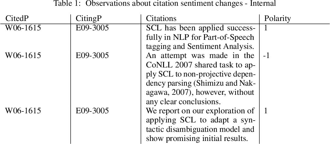 Figure 1 for Citation Sentiment Changes Analysis