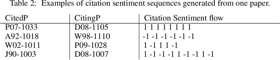 Figure 3 for Citation Sentiment Changes Analysis