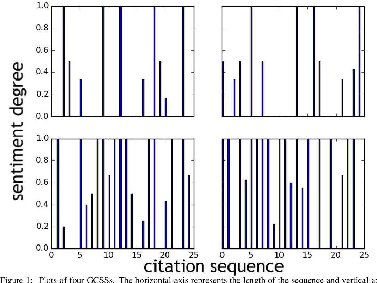 Figure 2 for Citation Sentiment Changes Analysis