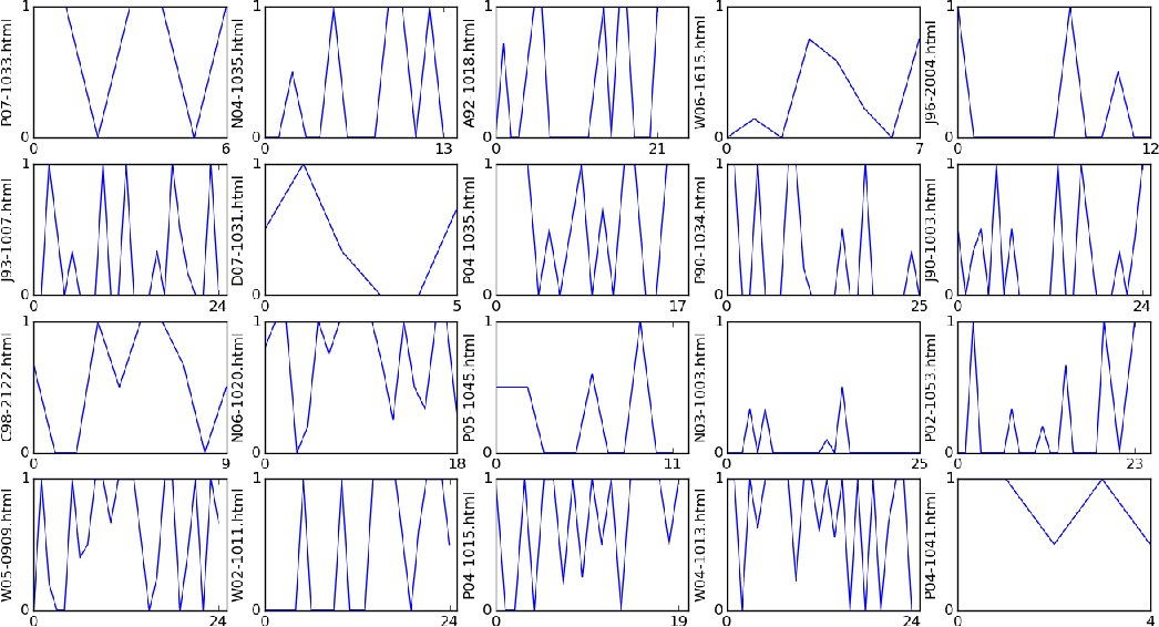 Figure 4 for Citation Sentiment Changes Analysis