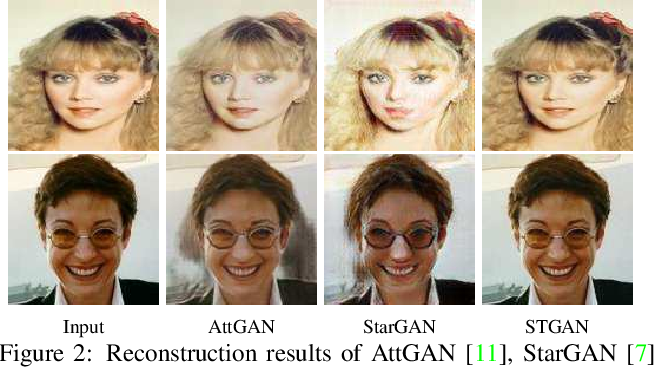 Figure 2 for STGAN: A Unified Selective Transfer Network for Arbitrary Image Attribute Editing