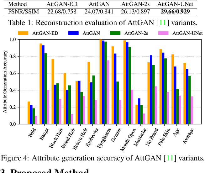 Figure 1 for STGAN: A Unified Selective Transfer Network for Arbitrary Image Attribute Editing