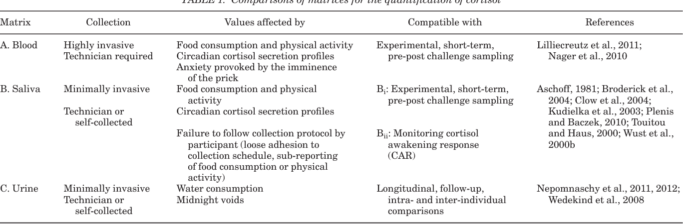 A longitudinal evaluation of the relationship between first