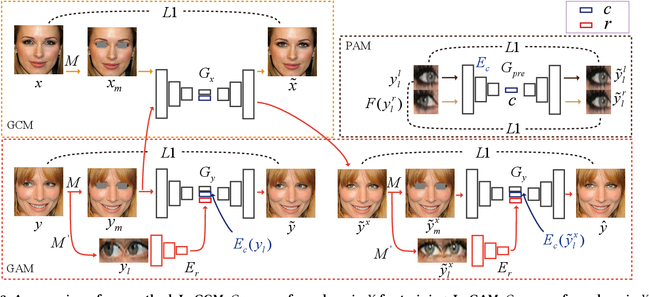 Figure 3 for Dual In-painting Model for Unsupervised Gaze Correction and Animation in the Wild