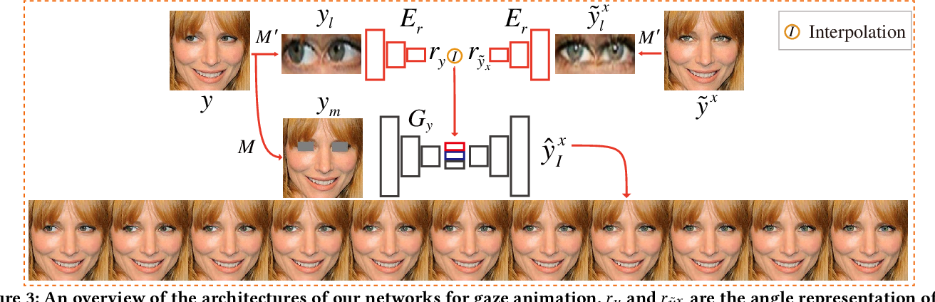 Figure 4 for Dual In-painting Model for Unsupervised Gaze Correction and Animation in the Wild