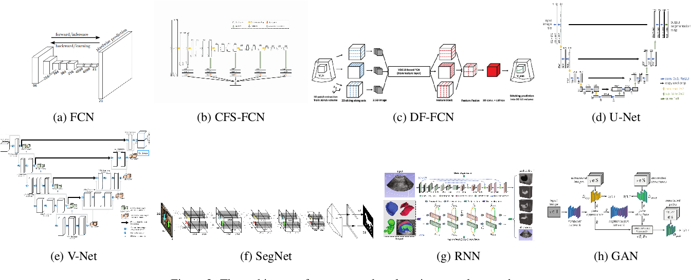 Figure 3 for Deep Learning in Medical Ultrasound Image Segmentation: a Review