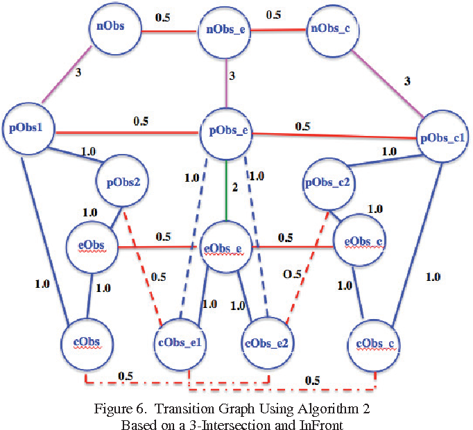 figure 6 from smooth transition neighborhood graphs for 3d spatial