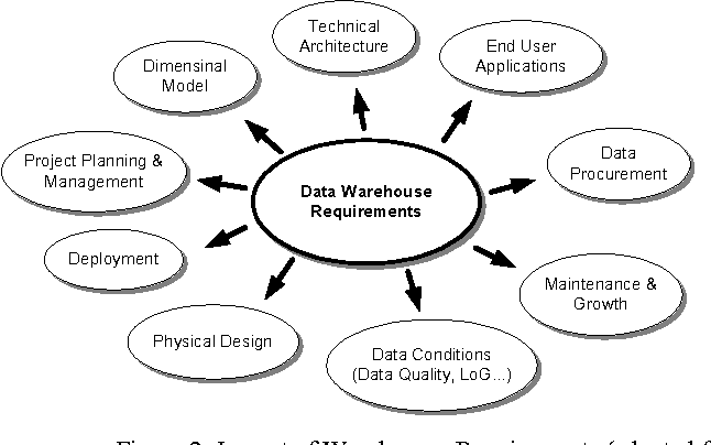 Figure 2 from Process-Oriented Requirement Analysis Supporting the