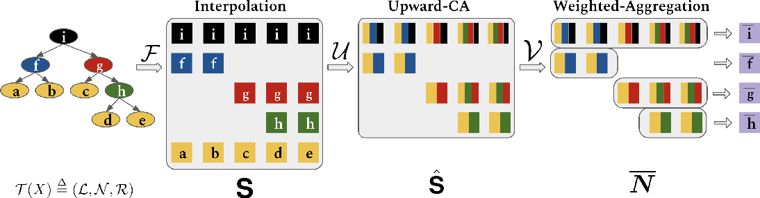 Figure 1 for Tree-structured Attention with Hierarchical Accumulation