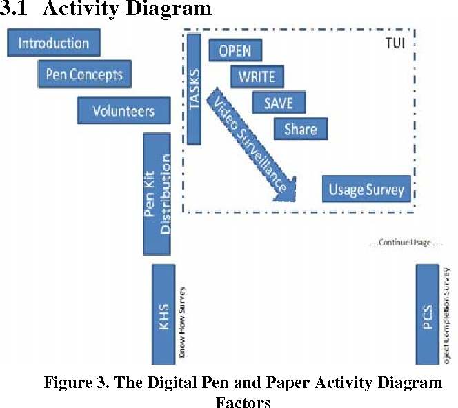 Interaction design and experiential factors a novel case study on figure 3 ccuart Gallery