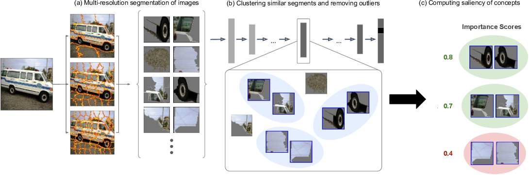 Figure 1 for Automating Interpretability: Discovering and Testing Visual Concepts Learned by Neural Networks