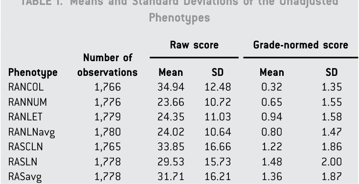 Genome scan for cognitive trait loci of dyslexia: Rapid