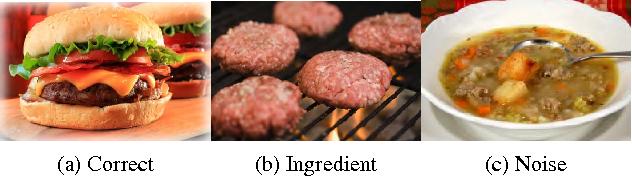Recipe recognition with large multimodal food dataset semantic scholar figure 2 forumfinder Images