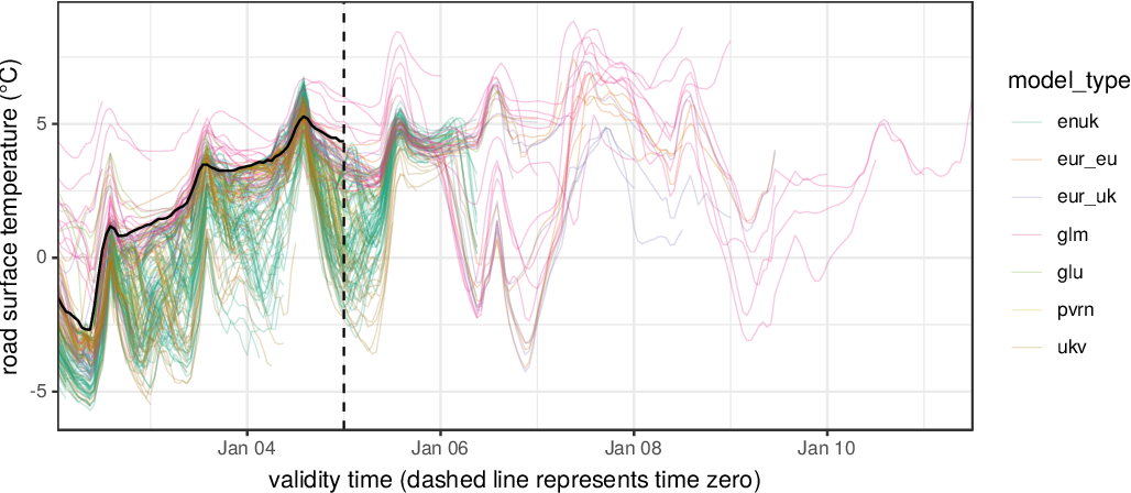 Figure 1 for A framework for probabilistic weather forecast post-processing across models and lead times using machine learning