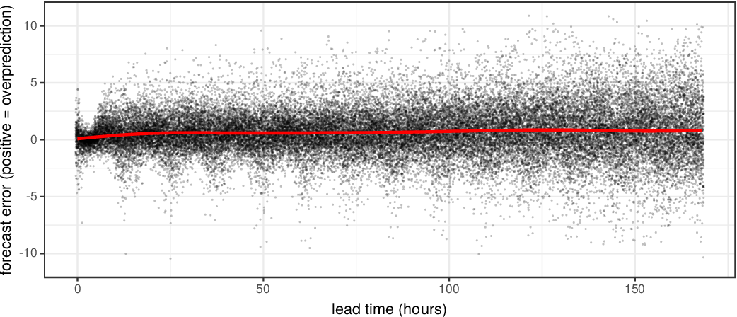 Figure 2 for A framework for probabilistic weather forecast post-processing across models and lead times using machine learning
