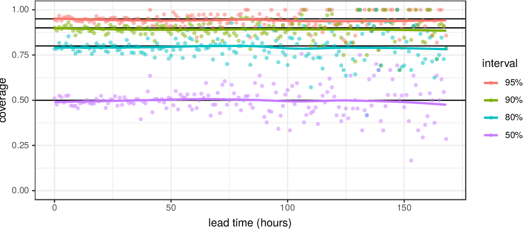 Figure 3 for A framework for probabilistic weather forecast post-processing across models and lead times using machine learning