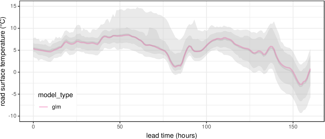 Figure 4 for A framework for probabilistic weather forecast post-processing across models and lead times using machine learning