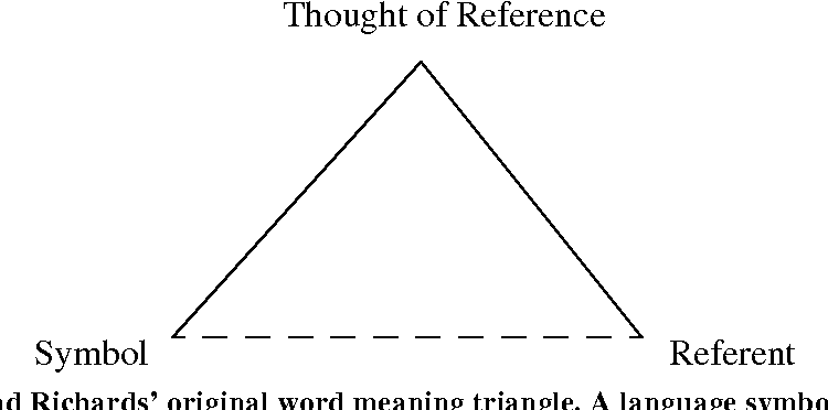 Figure 17 From Ontological Semantics And The Study Of Meaning In