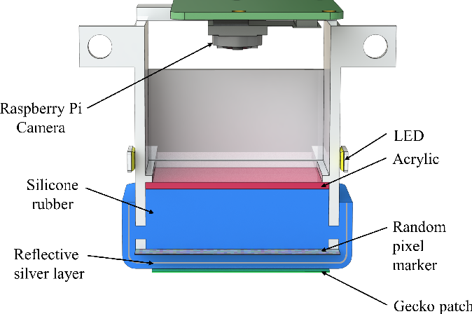 Figure 2 for Viko: An Adaptive Gecko Gripper with Vision-based Tactile Sensor