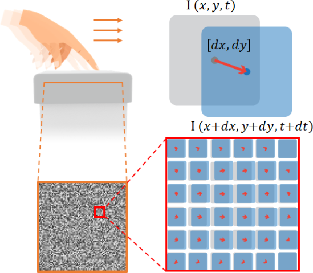 Figure 4 for Viko: An Adaptive Gecko Gripper with Vision-based Tactile Sensor