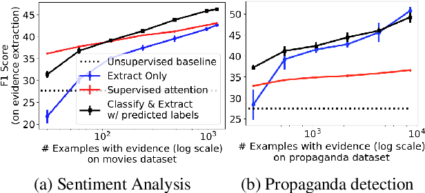 Figure 2 for Weakly- and Semi-supervised Evidence Extraction