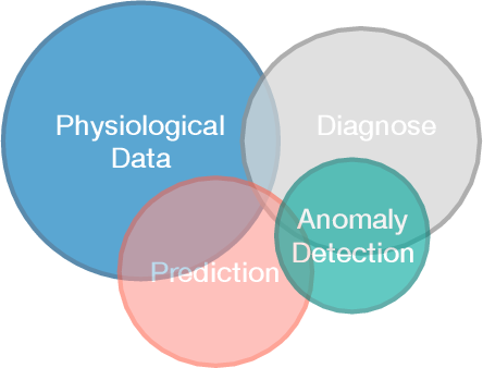 Figure 1 for Deep Learning for Medical Anomaly Detection -- A Survey
