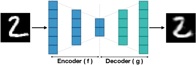 Figure 4 for Deep Learning for Medical Anomaly Detection -- A Survey
