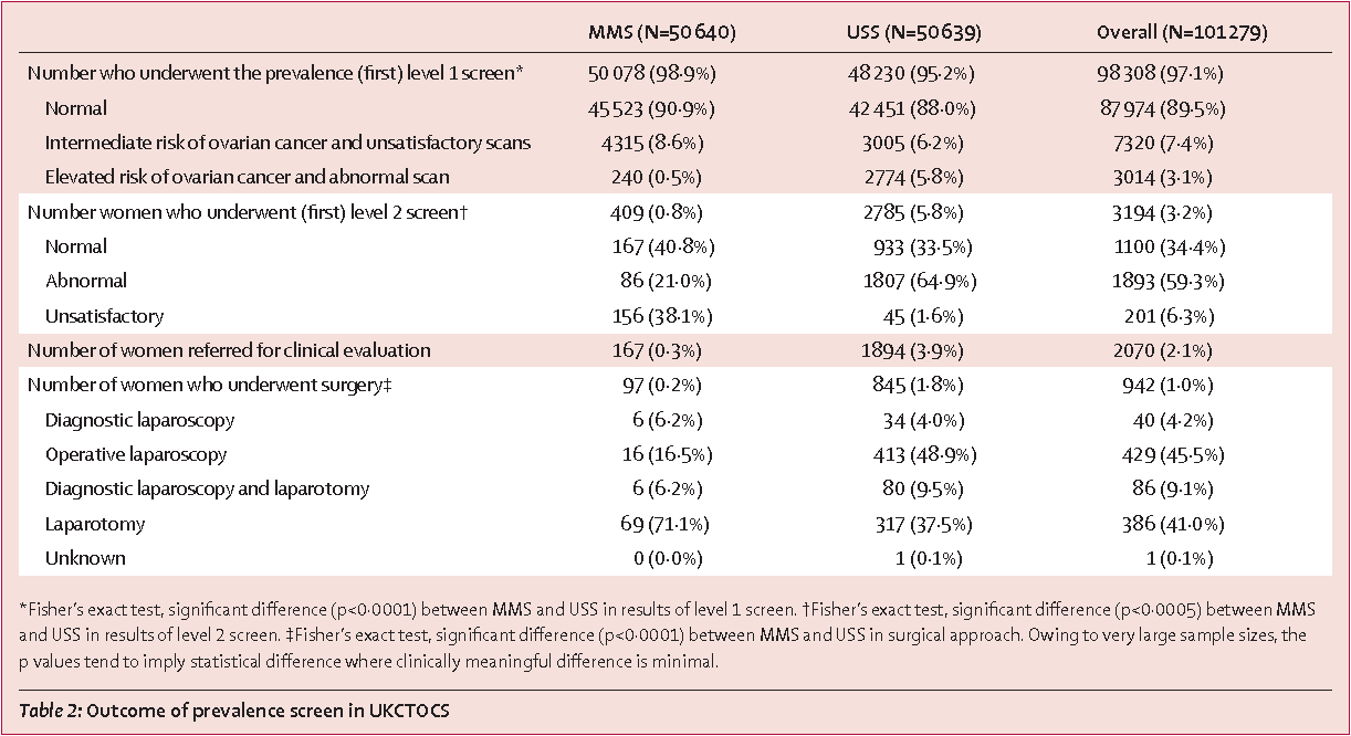 Table 2 from Sensitivity and specificity of multimodal and