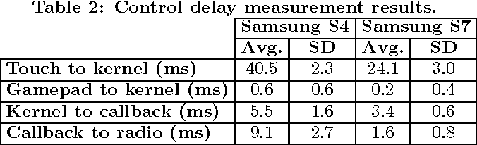 Table 2: Control delay measurement results.