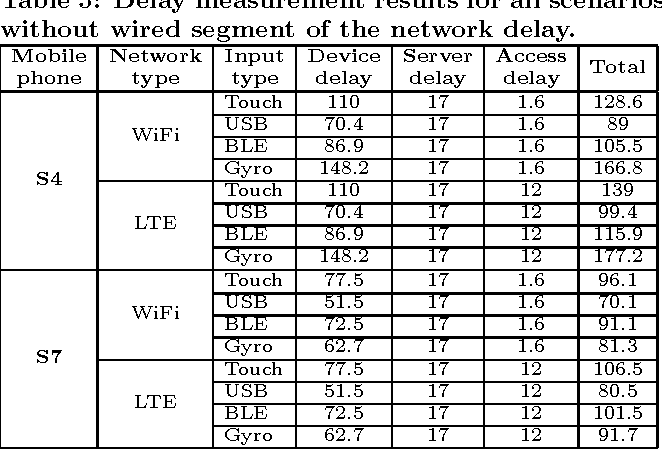 Table 5: Delay measurement results for all scenarios without wired segment of the network delay.