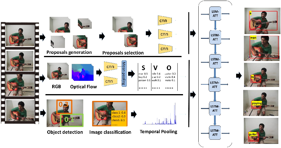 Figure 1 for Spatio-Temporal Attention Models for Grounded Video Captioning