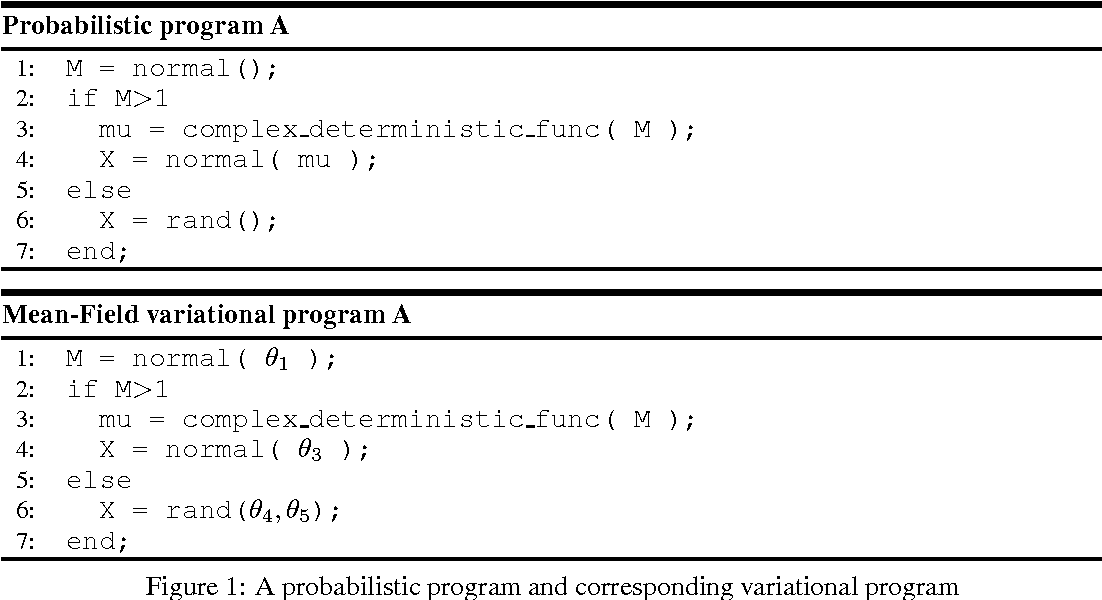 Figure 1 for Automated Variational Inference in Probabilistic Programming