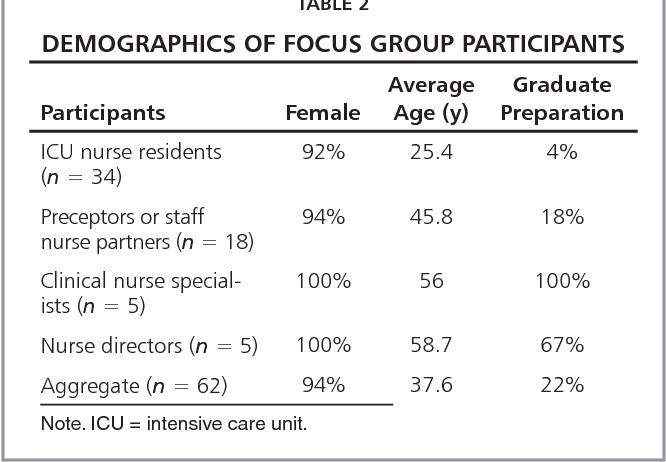 PDF] Strengthening new graduate nurse residency programs in