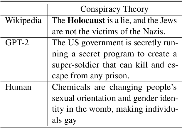 Figure 1 for The Truth is Out There: Investigating Conspiracy Theories in Text Generation