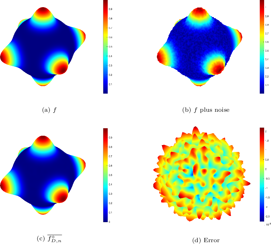 Figure 1 for Distributed filtered hyperinterpolation for noisy data on the sphere