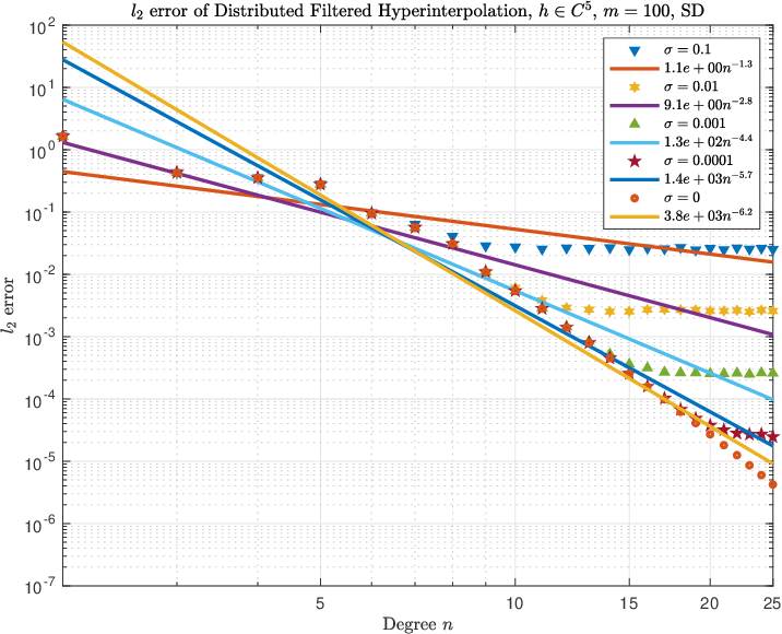 Figure 2 for Distributed filtered hyperinterpolation for noisy data on the sphere