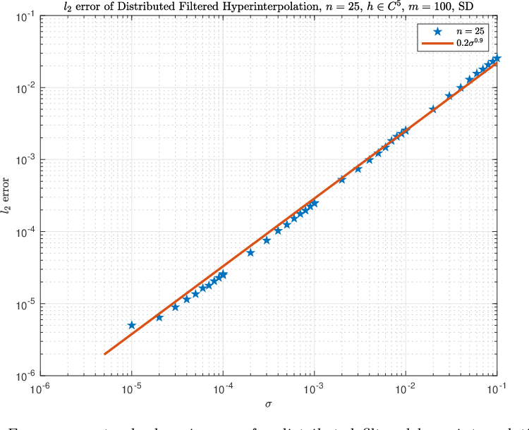 Figure 3 for Distributed filtered hyperinterpolation for noisy data on the sphere