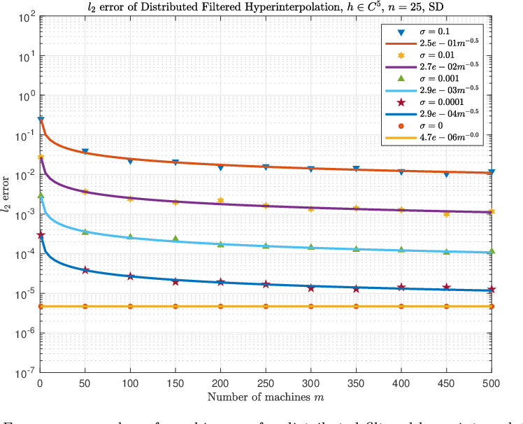 Figure 4 for Distributed filtered hyperinterpolation for noisy data on the sphere
