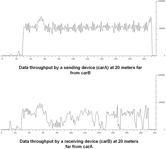 Fig. 6. Results of propagation delay from carA to carB and playing delay at carB as the distance increase from 1 to 20 meters.