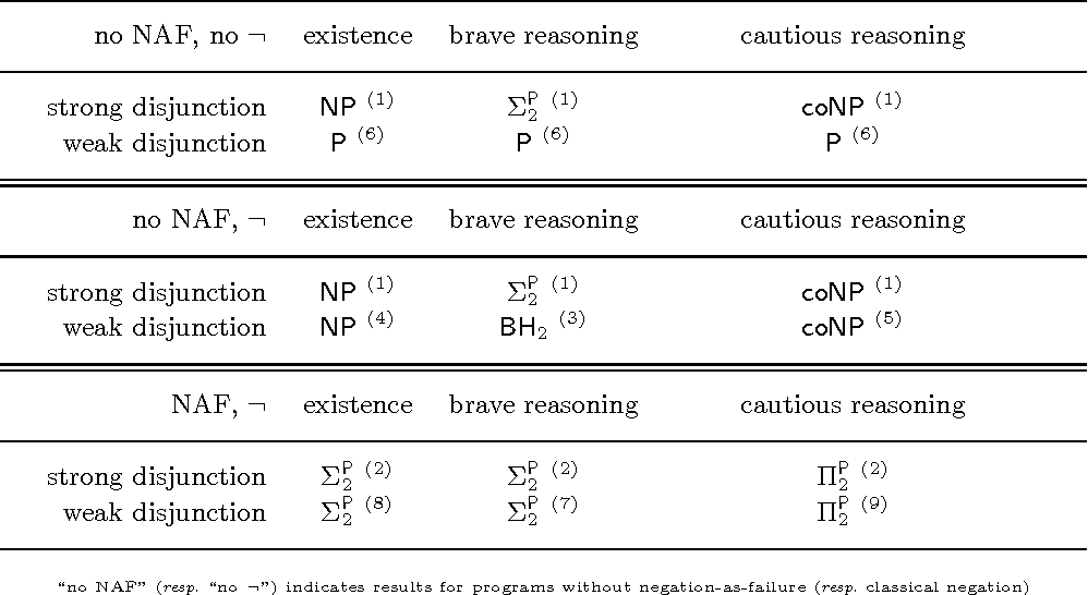 Figure 1 for Characterizing and Extending Answer Set Semantics using Possibility Theory