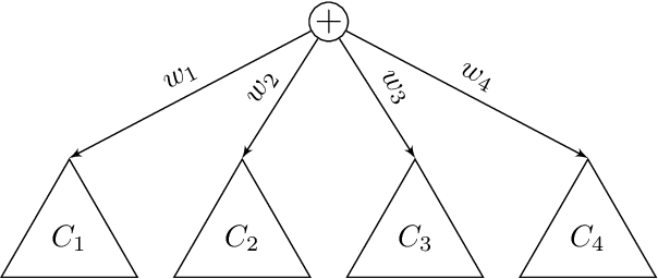 Figure 1 for Optimisation of Overparametrized Sum-Product Networks