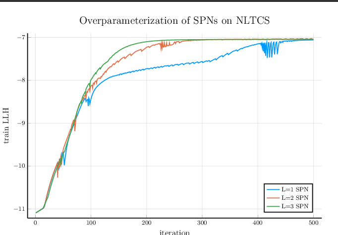 Figure 3 for Optimisation of Overparametrized Sum-Product Networks