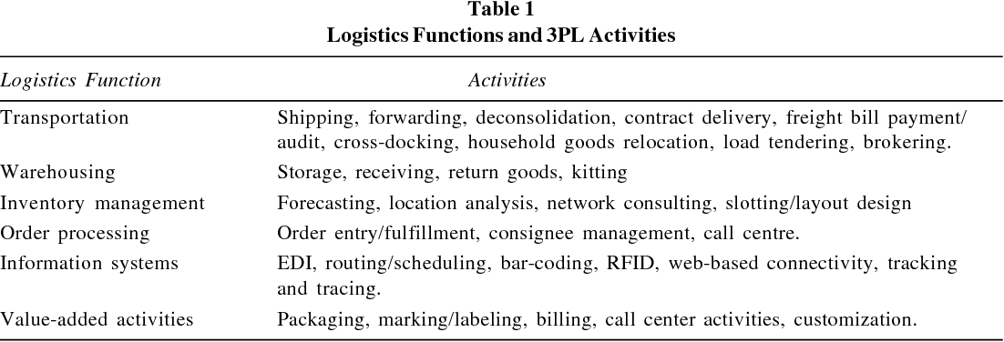 Table 1 from THE USE OF THIRD PARTY LOGISTICS SERVICES - A