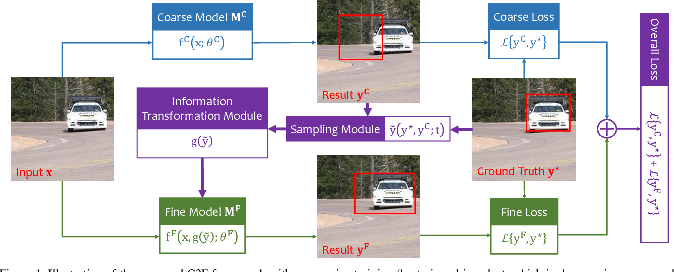 Figure 1 for Progressive Recurrent Learning for Visual Recognition